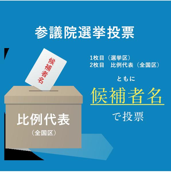参議院選挙の投票方法